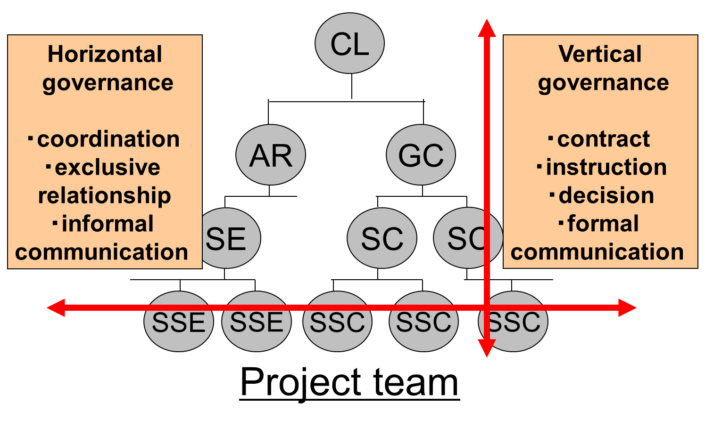 furu08組織図